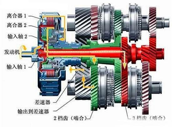 而与手动变速箱所不同的 是,dct中的两幅离合器与二根输入轴相连,换挡